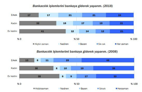 Bankacılık İşlemlerini Şubeden Yapanların Sayısı Azaldı - Sayfa: 1