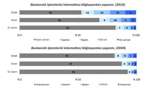 Bankacılık İşlemlerini Şubeden Yapanların Sayısı Azaldı - Sayfa: 2
