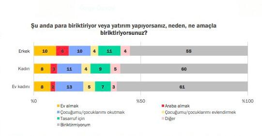 Türkiye'nin Harcama, Biriktirme ve Yatırım Alışkanlıkları - Sayfa: 3